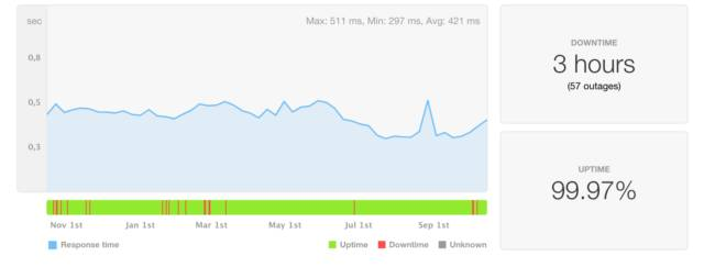 wordpress hosting hostgator uptime